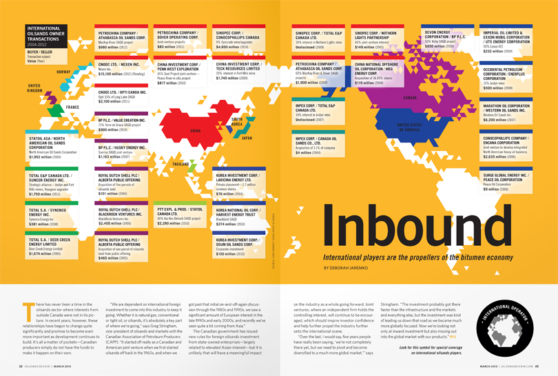 Inbound, International Transactions, Canada, Infographic